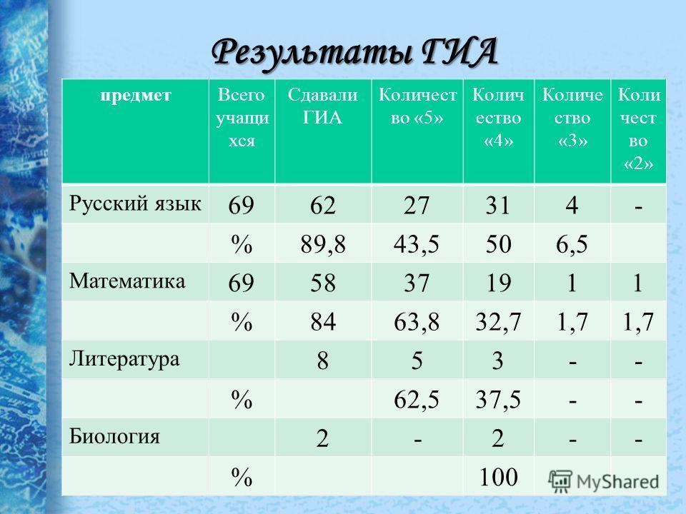 Результаты ГИА предметВсего учащи хся Сдавали ГИА Количест во «5» Колич ество «4» Количе ство «3» Коли чест во «2» Русский язык 696227314- %89,843,5506,5 Математика 6958371911 %8463,832,71,7 Литература 853-- %62,537,5-- Биология 2-2-- %100