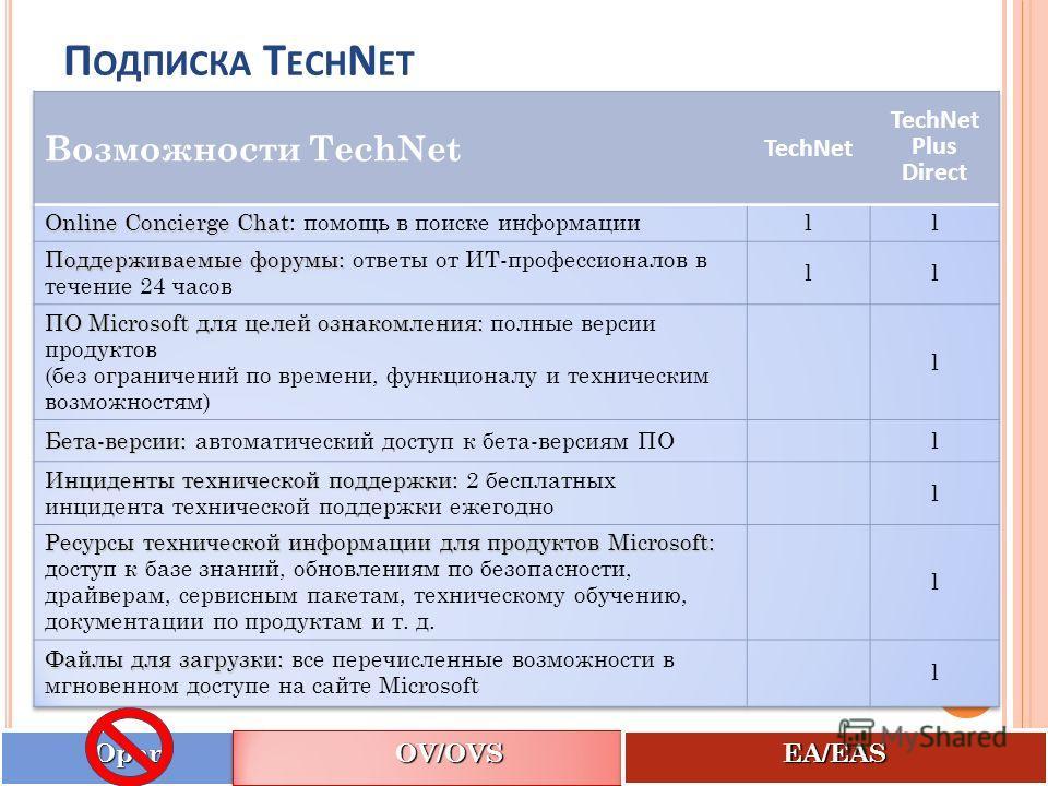 П ОДПИСКА T ECH N ET OpenOpen OV/OVSOV/OVS EA/EASEA/EAS