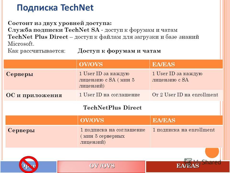 Состоит из двух уровней доступа: Служба подписки TechNet SA - доступ к форумам и чатам TechNet Plus Direct – доступ к файлам для загрузки и базе знаний Microsoft. Как рассчитывается: Доступ к форумам и чатам Подписка TechNetOpenOpen OV /OVS EA/EASEA/