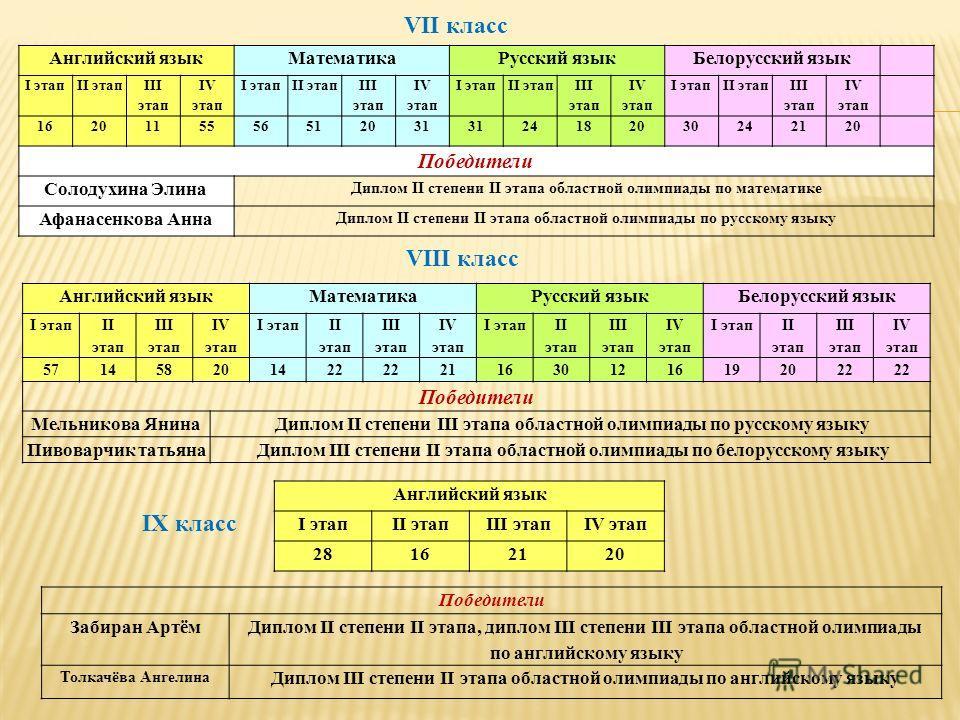 Английский языкМатематикаРусский языкБелорусский язык I этапII этап III этап IV этап I этапII этап III этап IV этап I этапII этап III этап IV этап I этапII этап III этап IV этап 1620115556512031 24182030242120 Победители Солодухина Элина Диплом II ст