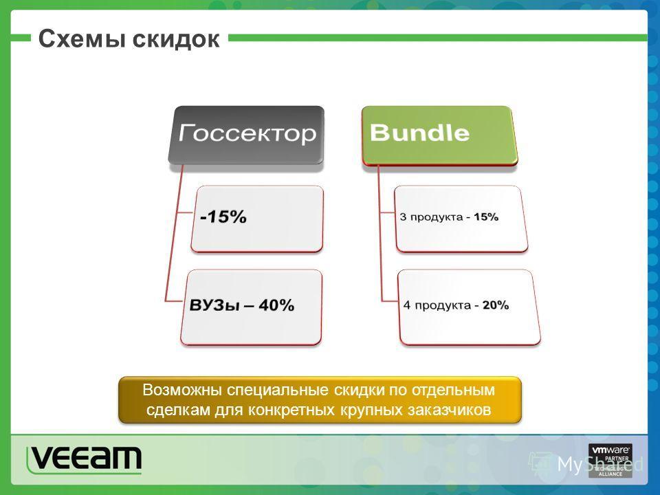 Схемы скидок Возможны специальные скидки по отдельным сделкам для конкретных крупных заказчиков