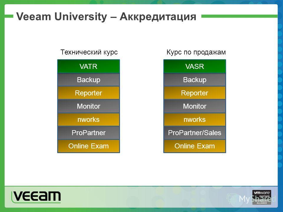 Backup Veeam University – Аккредитация Reporter Monitor nworks ProPartner Online Exam VATR Backup Reporter Monitor nworks ProPartner/Sales Online Exam VASR Технический курсКурс по продажам
