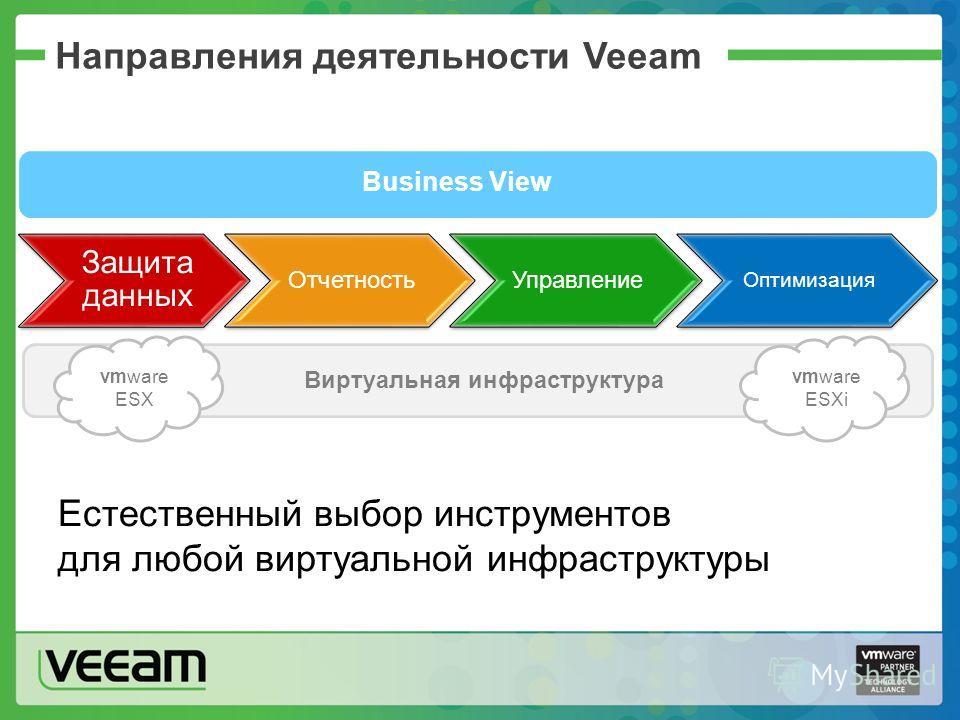 Направления деятельности Veeam Защита данных ОтчетностьУправление Оптимизация vmware ESX vmware ESXi Виртуальная инфраструктура Business View Естественный выбор инструментов для любой виртуальной инфраструктуры