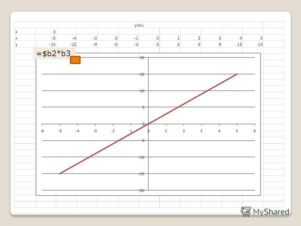 Знаки арифметических операций Сложение + Вычитание - Умножение * (shift+8) kx=k*x Деление / 1:x=1/x Модуль ABS(число) |x|=abs(x) Степень ^ (shift+6) x 2 =x^2 Синус sin(число) sinx=sin(x) Косинус cos(число) cosx=cos(x)