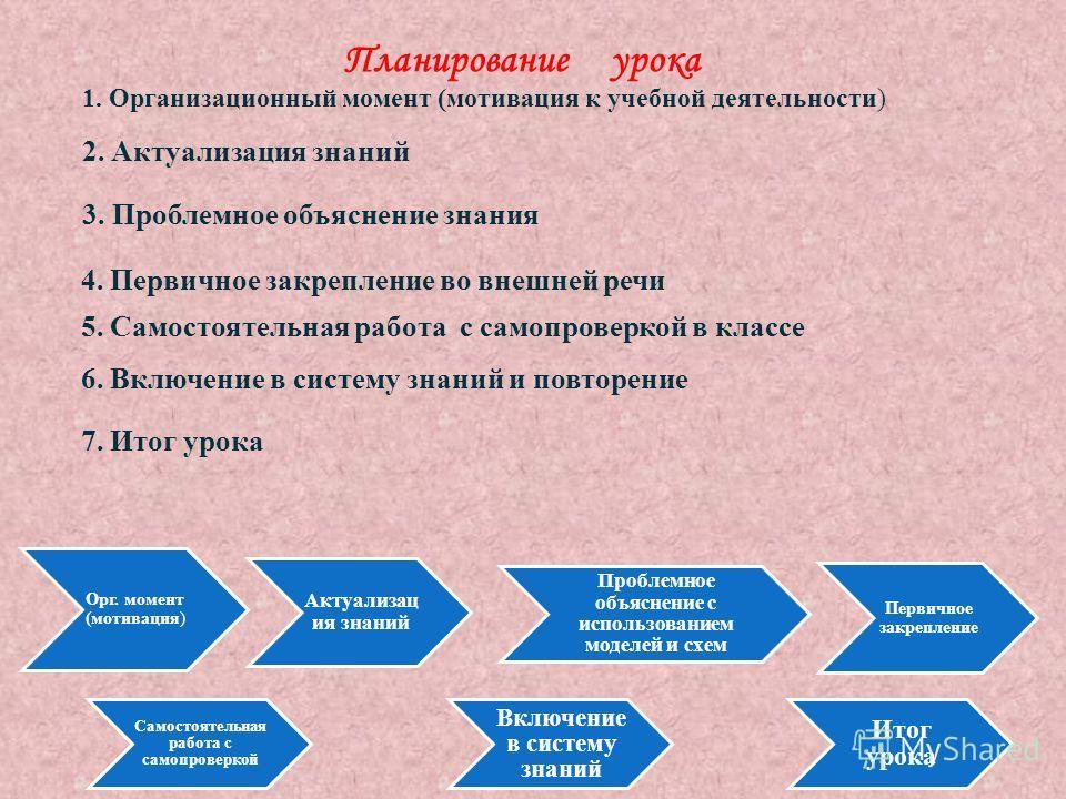 Планирование урока 1. Организационный момент ( мотивация к учебной деятельности ) 2. Актуализация знаний 3. Проблемное объяснение знания 4. Первичное закрепление во внешней речи 5. Самостоятельная работа с самопроверкой в классе 6. Включение в систем