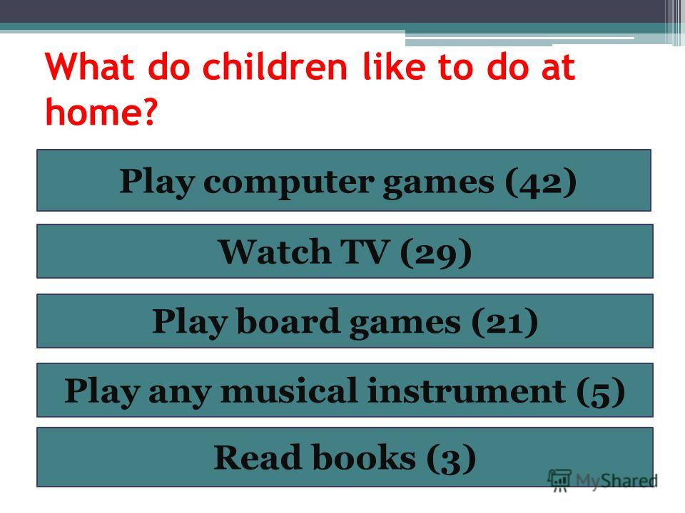 What do children like to do at home? Play computer games (42) Watch TV (29) Play board games (21) Play any musical instrument (5) Read books (3)