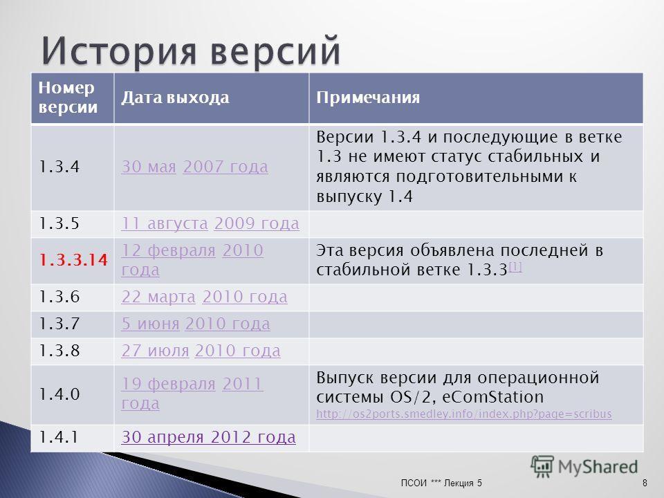Номер версии Дата выходаПримечания 1.3.430 мая30 мая 2007 года2007 года Версии 1.3.4 и последующие в ветке 1.3 не имеют статус стабильных и являются подготовительными к выпуску 1.4 1.3.511 августа11 августа 2009 года2009 года 1.3.3.14 12 февраля12 фе