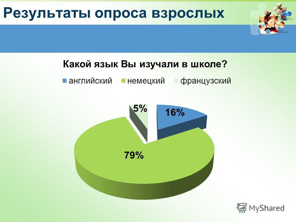 Результаты опроса взрослых