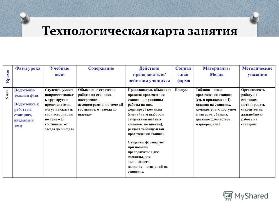 Технологическая карта занятия