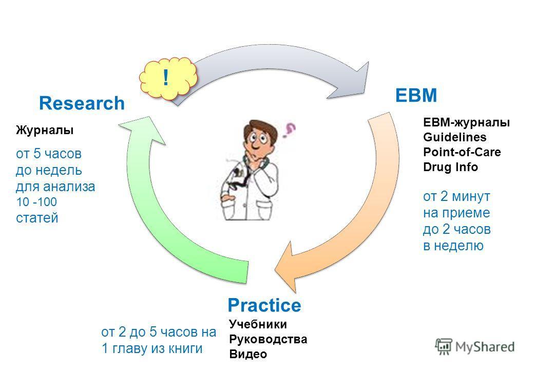 Research EBM Practice Журналы ! ! EBM-журналы Guidelines Point-of-Care Drug Info Учебники Руководства Видео от 2 минут на приеме до 2 часов в неделю от 2 до 5 часов на 1 главу из книги от 5 часов до недель для анализа 10 -100 статей