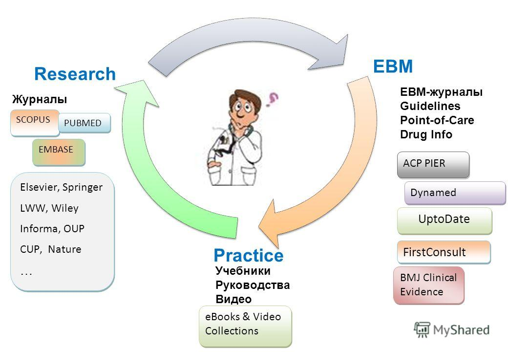 Research EBM Practice Журналы EBM-журналы Guidelines Point-of-Care Drug Info Учебники Руководства Видео UptoDate Dynamed ACP PIER BMJ Clinical Evidence FirstConsult Elsevier, Springer LWW, Wiley Informa, OUP CUP, Nature … Elsevier, Springer LWW, Wile