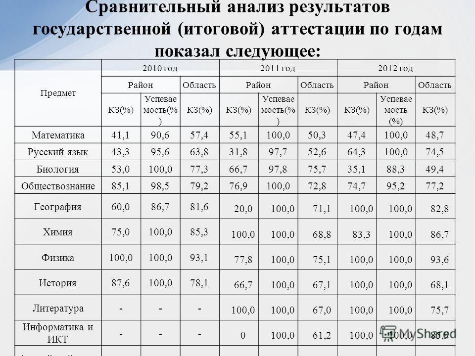 Сравнительный анализ результатов государственной (итоговой) аттестации по годам показал следующее: Предмет 2010 год2011 год2012 год РайонОбластьРайонОбластьРайонОбласть КЗ(%) Успевае мость(% ) КЗ(%) Успевае мость(% ) КЗ(%) Успевае мость (%) КЗ(%) Мат