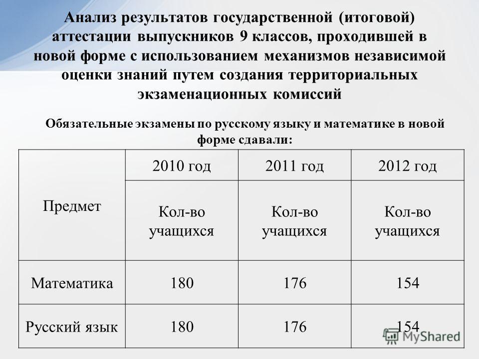 Анализ результатов государственной (итоговой) аттестации выпускников 9 классов, проходившей в новой форме с использованием механизмов независимой оценки знаний путем создания территориальных экзаменационных комиссий Предмет 2010 год2011 год2012 год К