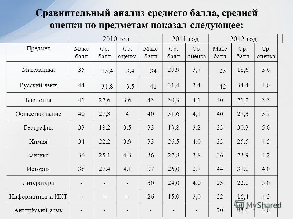 Сравнительный анализ среднего балла, средней оценки по предметам показал следующее: Предмет 2010 год2011 год2012 год Макс балл Ср. балл Ср. оценка Макс балл Ср. балл Ср. оценка Макс балл Ср. балл Ср. оценка Математика35 15,43,434 20,93,7 23 18,63,6 Р