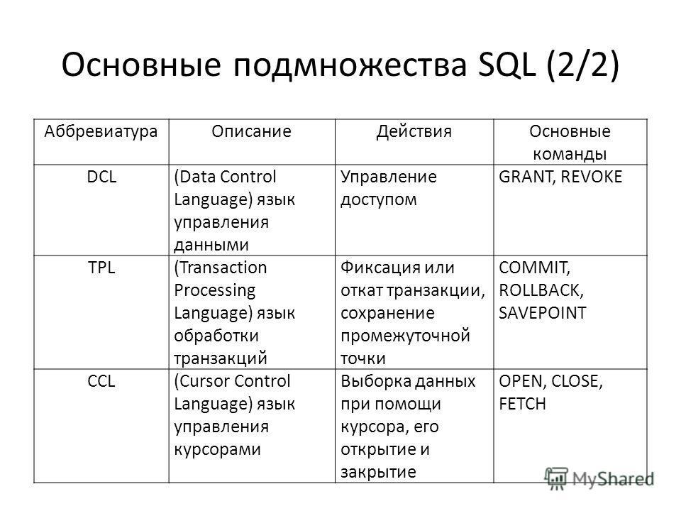 Основные подмножества SQL (2/2) АббревиатураОписаниеДействияОсновные команды DCL(Data Control Language) язык управления данными Управление доступом GRANT, REVOKE TPL(Transaction Processing Language) язык обработки транзакций Фиксация или откат транза