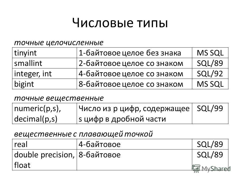 Числовые типы точные целочисленные tinyint1-байтовое целое без знакаMS SQL smallint2-байтовое целое со знакомSQL/89 integer, int4-байтовое целое со знакомSQL/92 bigint8-байтовое целое со знакомMS SQL точные вещественные numeric(p,s), decimal(p,s) Чис