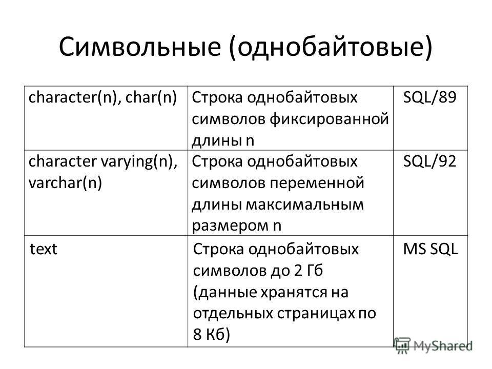 Символьные (однобайтовые) character(n), char(n)Строка однобайтовых символов фиксированной длины n SQL/89 character varying(n), varchar(n) Строка однобайтовых символов переменной длины максимальным размером n SQL/92 textСтрока однобайтовых символов до