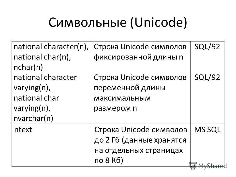 Символьные (Unicode) national character(n), national char(n), nchar(n) Строка Unicode символов фиксированной длины n SQL/92 national character varying(n), national char varying(n), nvarchar(n) Строка Unicode символов переменной длины максимальным раз