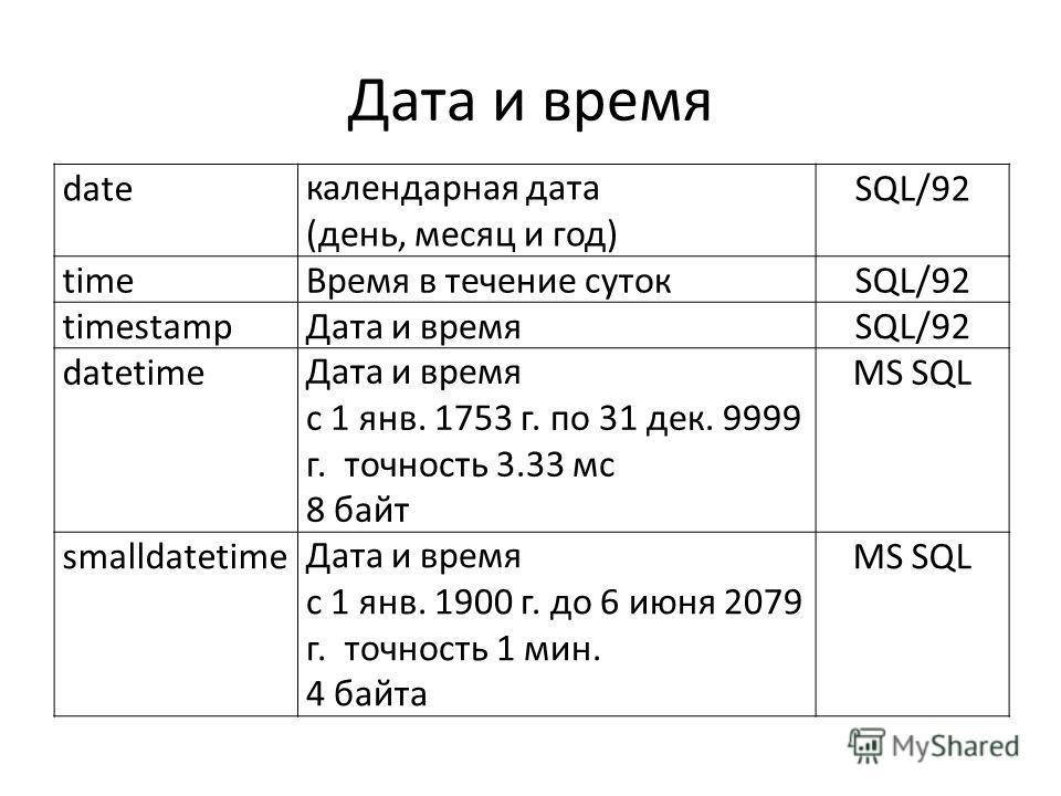 Дата и время dateкалендарная дата (день, месяц и год) SQL/92 timeВремя в течение сутокSQL/92 timestampДата и времяSQL/92 datetimeДата и время с 1 янв. 1753 г. по 31 дек. 9999 г. точность 3.33 мс 8 байт MS SQL smalldatetimeДата и время с 1 янв. 1900 г