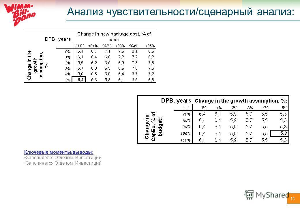 11 Анализ чувствительности/сценарный анализ: Ключевые моменты/выводы: Заполняется Отделом Инвестиций
