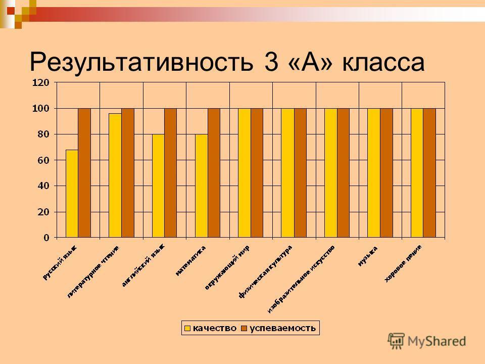 Результативность 3 «А» класса
