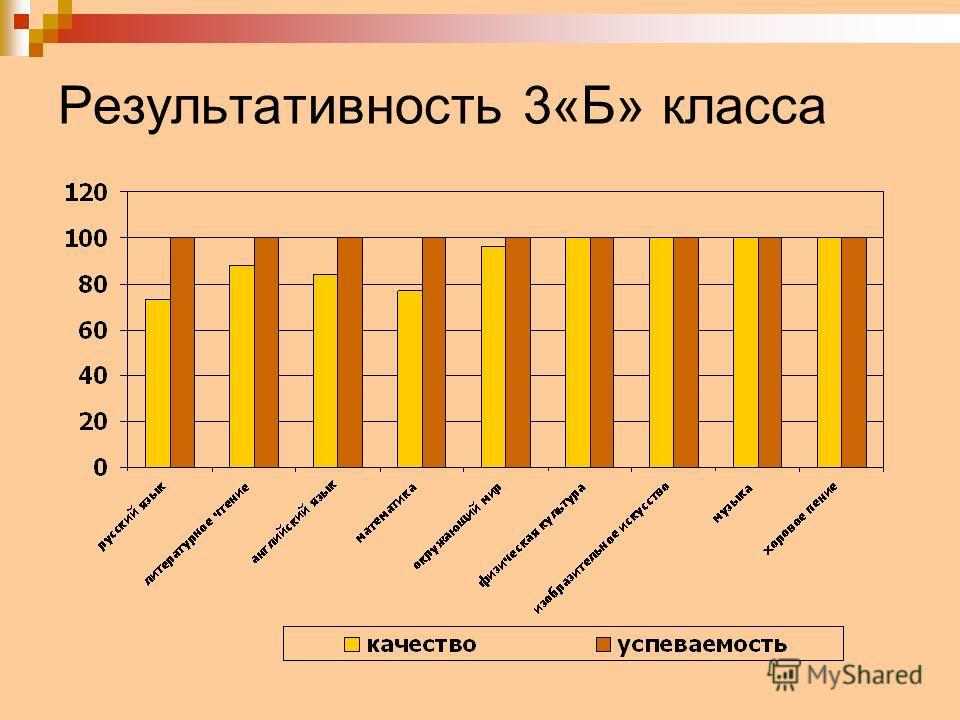 Результативность 3«Б» класса