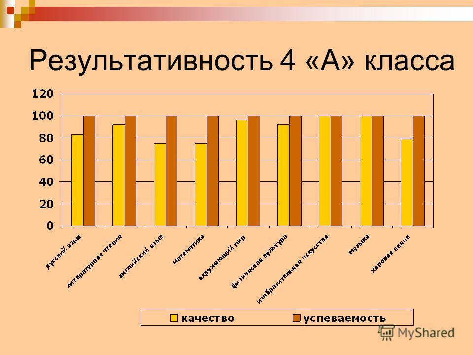 Результативность 4 «А» класса