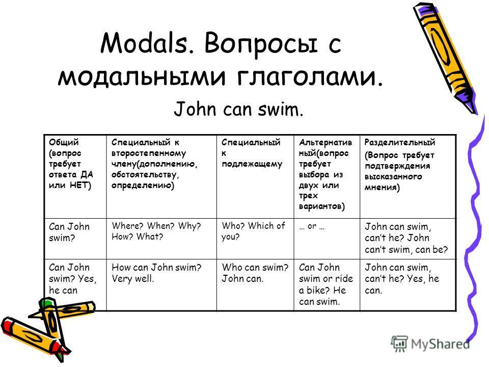 Modals. Вопросы с модальными глаголами. John can swim. Общий (вопрос требует ответа ДА или НЕТ) Специальный к второстепенному члену(дополнению, обстоятельству, определению) Специальный к подлежащему Альтернатив ный(вопрос требует выбора из двух или т