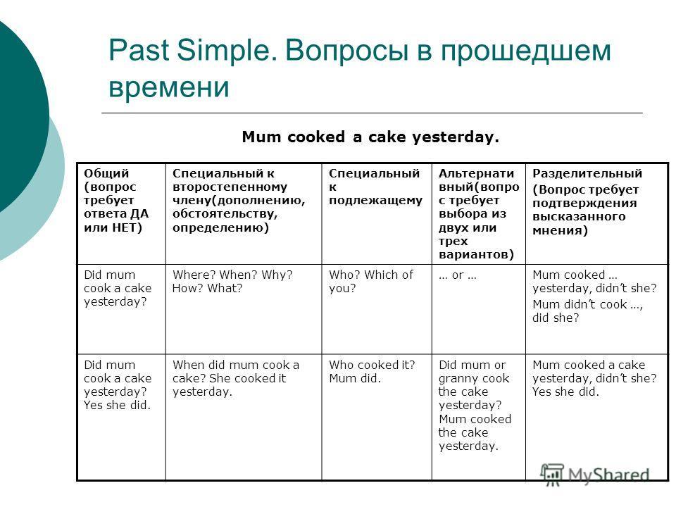 Past Simple. Вопросы в прошедшем времени Mum cooked a cake yesterday. Общий (вопрос требует ответа ДА или НЕТ) Специальный к второстепенному члену(дополнению, обстоятельству, определению) Специальный к подлежащему Альтернати вный(вопро с требует выбо