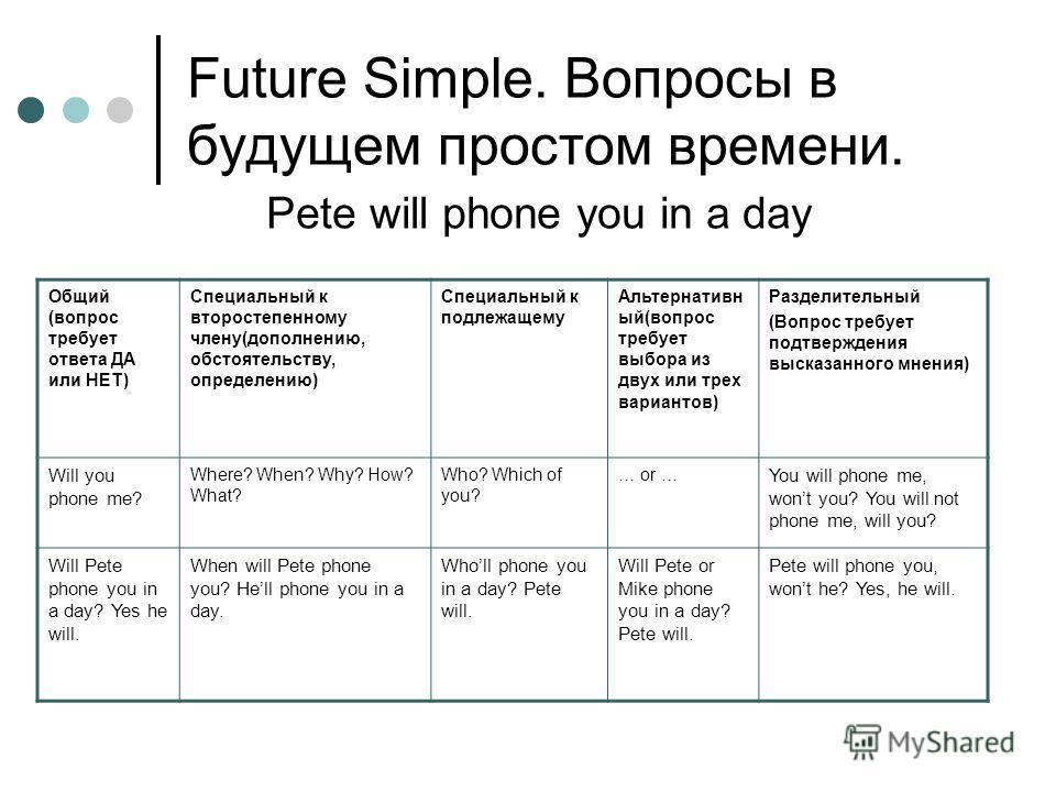 Future Simple. Вопросы в будущем простом времени. Pete will phone you in a day Общий (вопрос требует ответа ДА или НЕТ) Специальный к второстепенному члену(дополнению, обстоятельству, определению) Специальный к подлежащему Альтернативн ый(вопрос треб