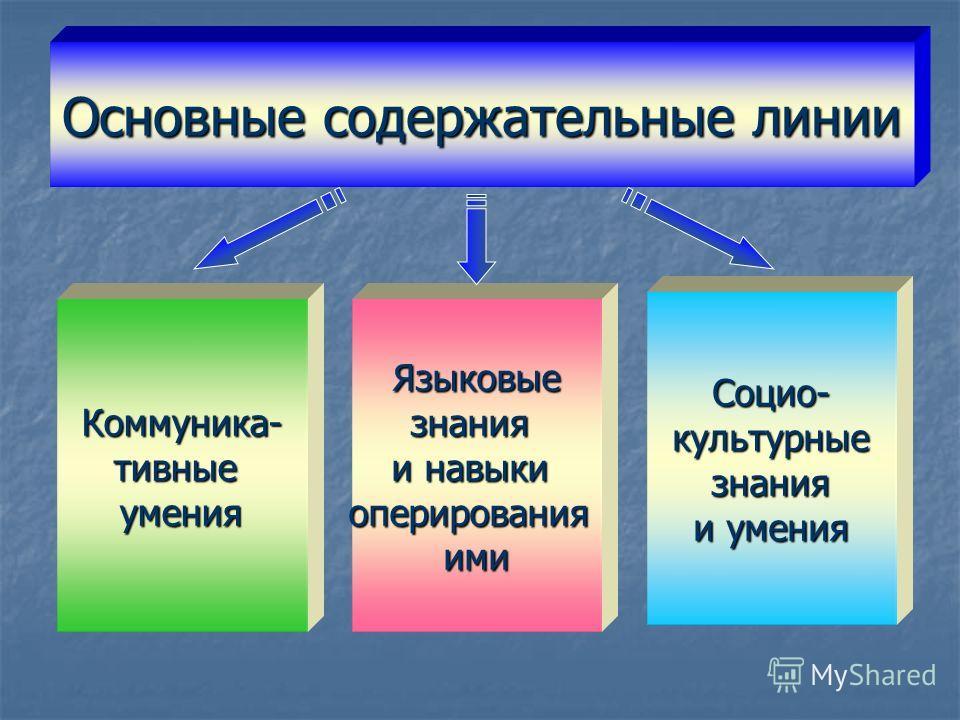 Основные содержательные линии Коммуника- тивные умения Языковые знания и навыки оперирования ими Социо- культурные знания и умения