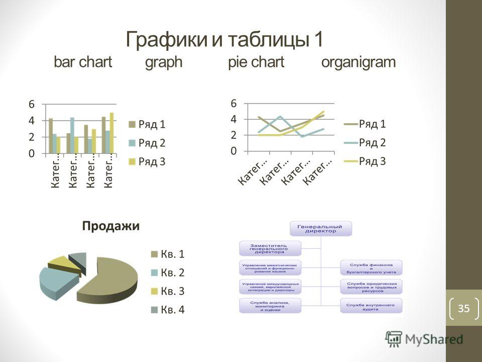 Графики и таблицы 1 bar chart graph pie chart organigram 35