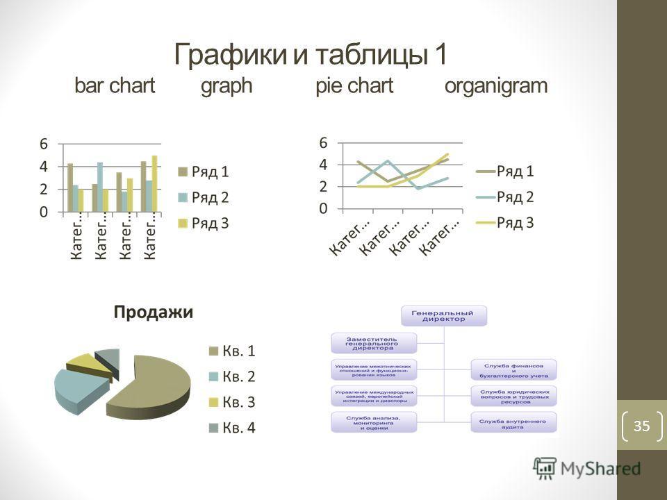 Графики и таблицы 1 bar chart graph pie chart organigram 35