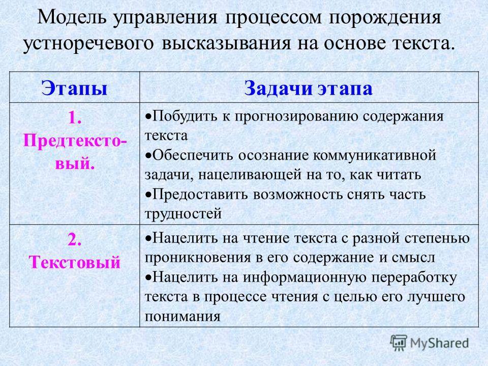 Модель управления процессом порождения устноречевого высказывания на основе текста. ЭтапыЗадачи этапа 1. Предтексто- вый. Побудить к прогнозированию содержания текста Обеспечить осознание коммуникативной задачи, нацеливающей на то, как читать Предост
