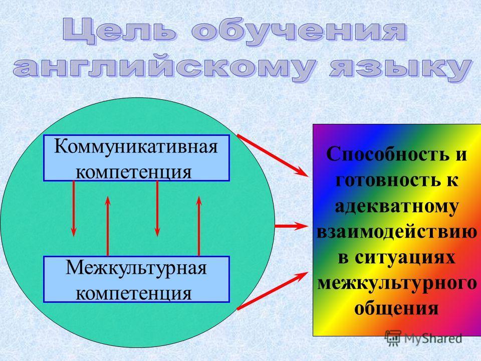Коммуникативная компетенция Межкультурная компетенция Способность и готовность к адекватному взаимодействию в ситуациях межкультурного общения