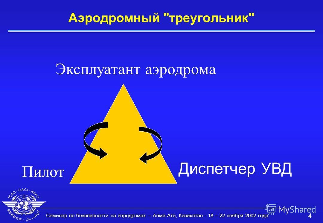 Семинар по безопасности на аэродромах – Алма-Ата, Казахстан - 18 – 22 ноября 2002 года 4 Аэродромный треугольник Эксплуатант аэродрома Диспетчер УВД Пилот