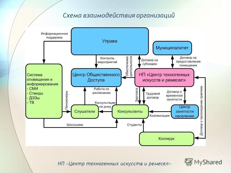 Схема взаимодействия организаций НП «Центр техногенных искусств и ремесел»