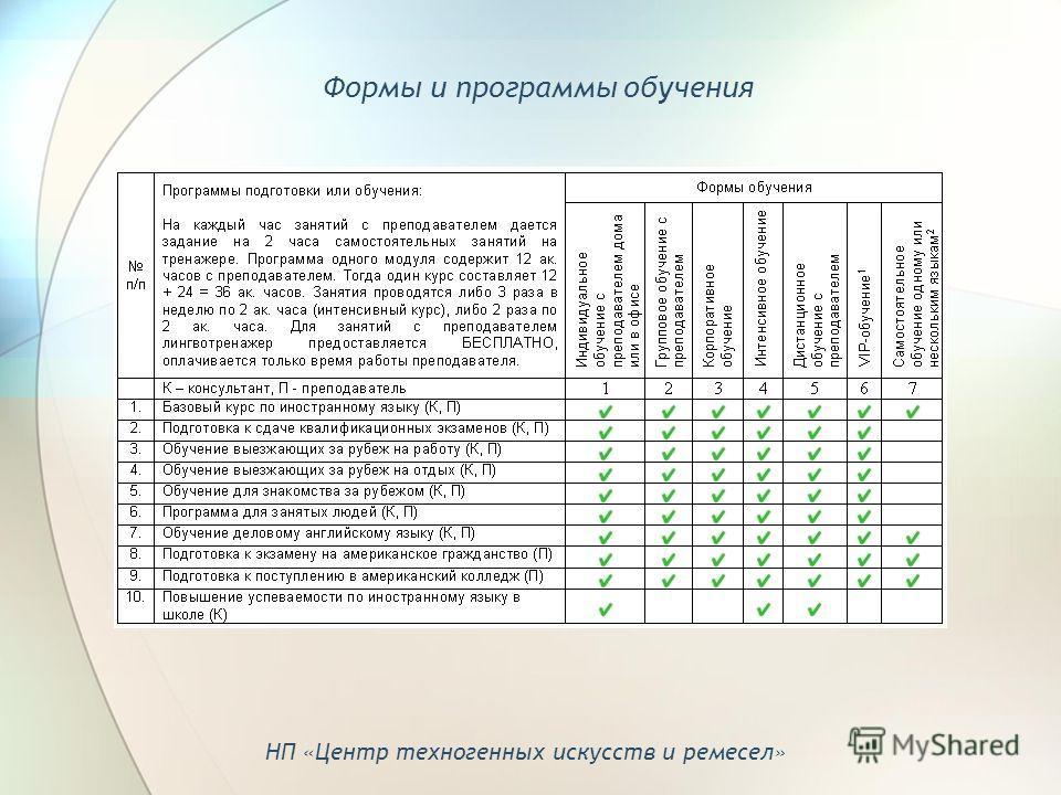 Формы и программы обучения НП «Центр техногенных искусств и ремесел»