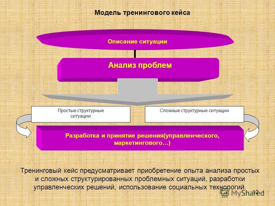 12 Модель тренингового кейса Тренинговый кейс предусматривает приобретение опыта анализа простых и сложных структурированных проблемных ситуаций, разработки управленческих решений, использование социальных технологий. Описание ситуации Анализ проблем