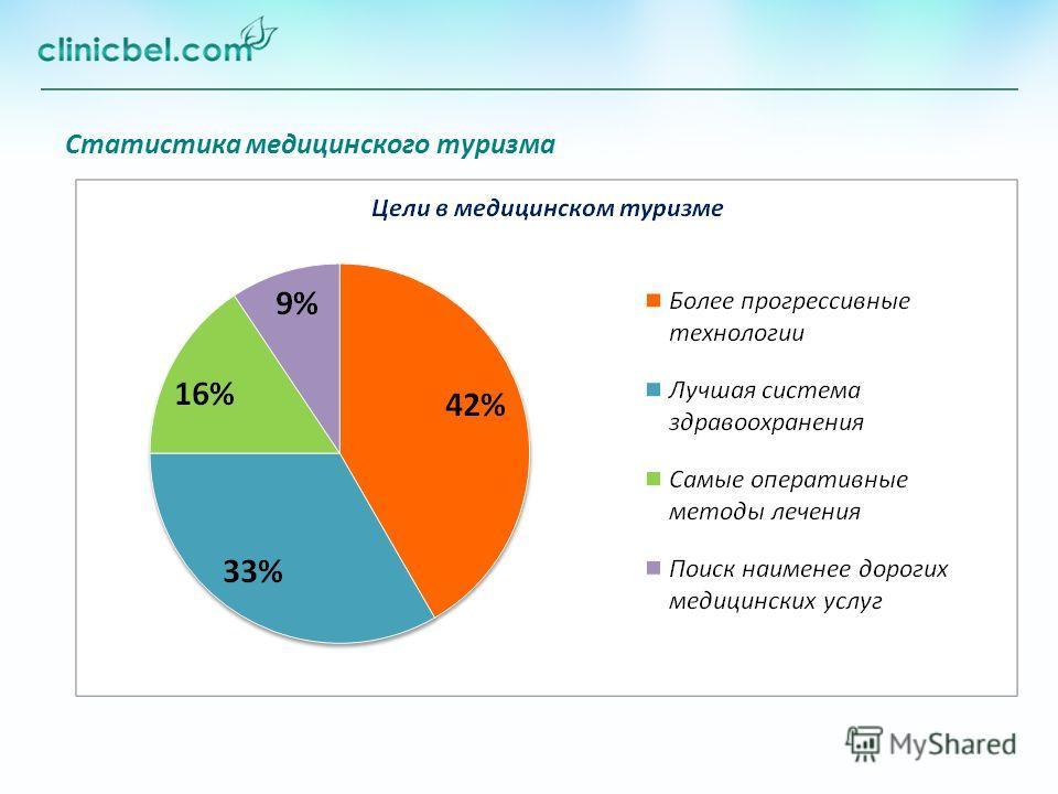 Статистика медицинского туризма