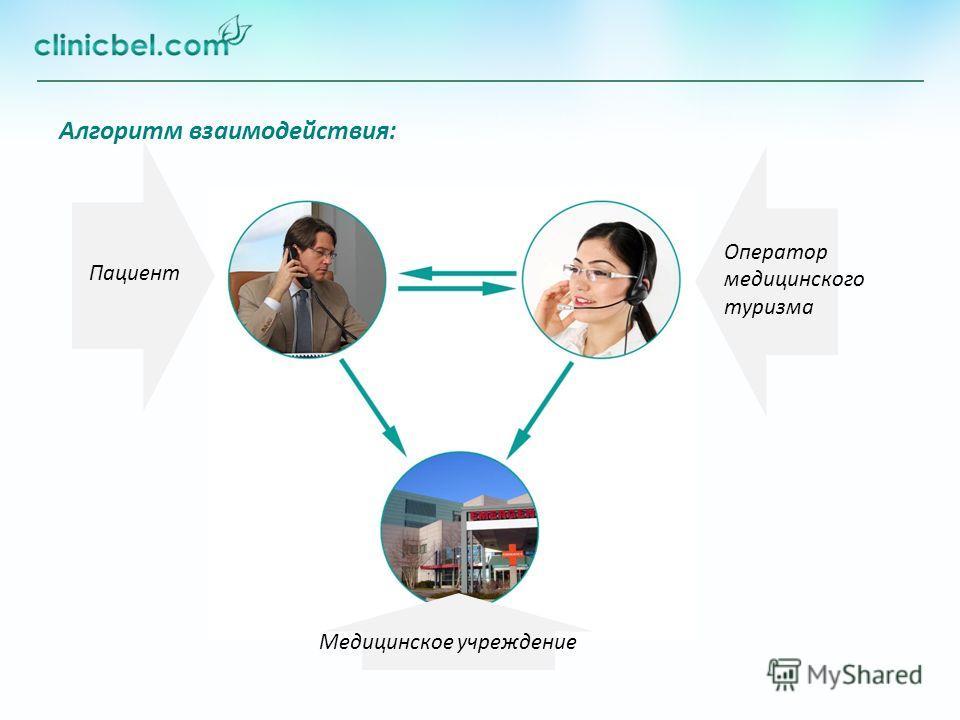 Алгоритм взаимодействия: Пациент Оператор медицинского туризма Медицинское учреждение