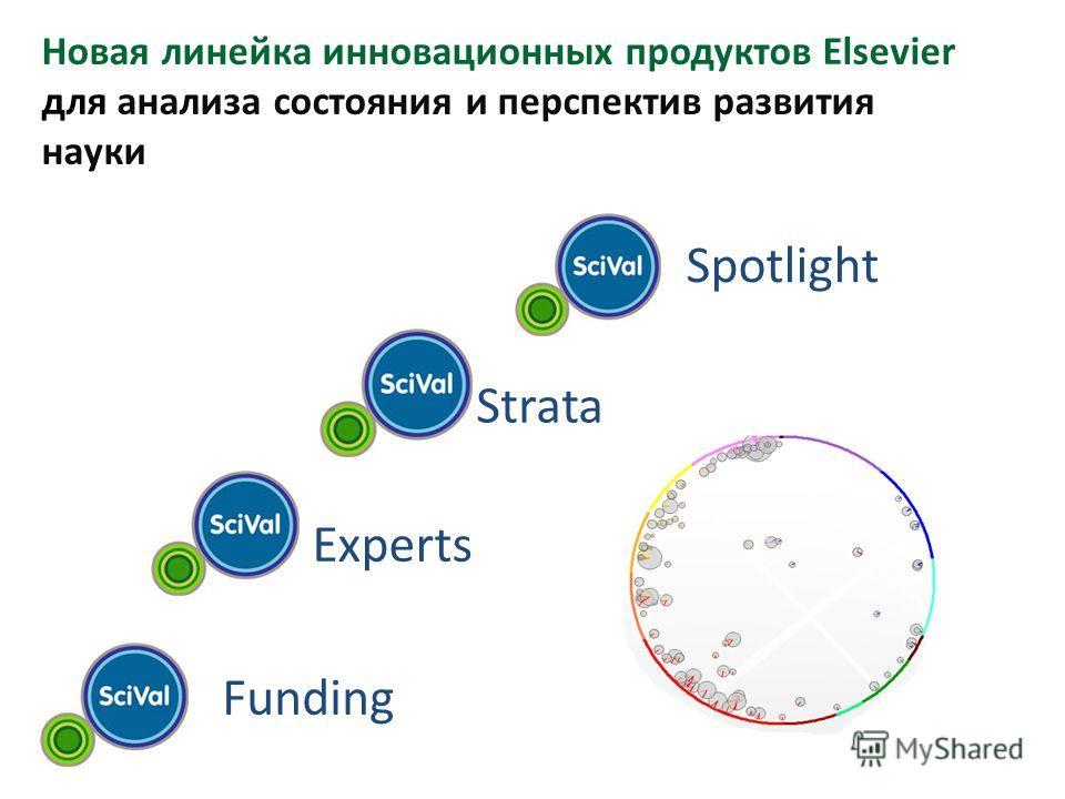 20 Новая линейка инновационных продуктов Elsevier для анализа состояния и перспектив развития науки Spotlight Strata Experts Funding