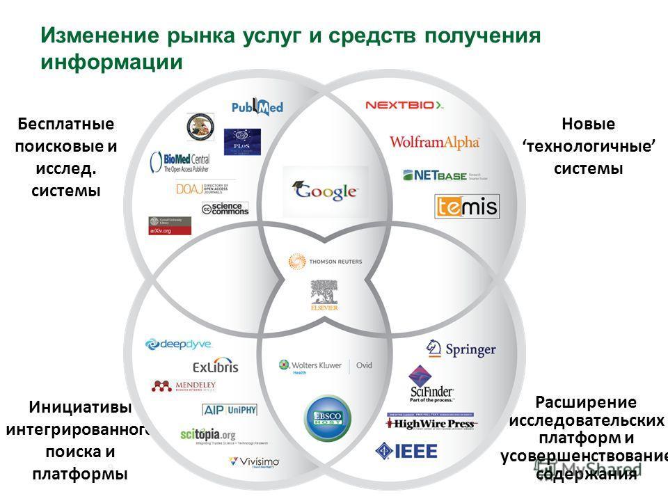 Изменение рынка услуг и средств получения информации 9 Бесплатные поисковые и исслед. системы Новыетехнологичные системы Инициативы интегрированного поиска и платформы Расширение исследовательских платформ и усовершенствование содержания