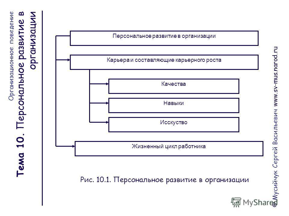 Мусийчук Сергей Васильевич