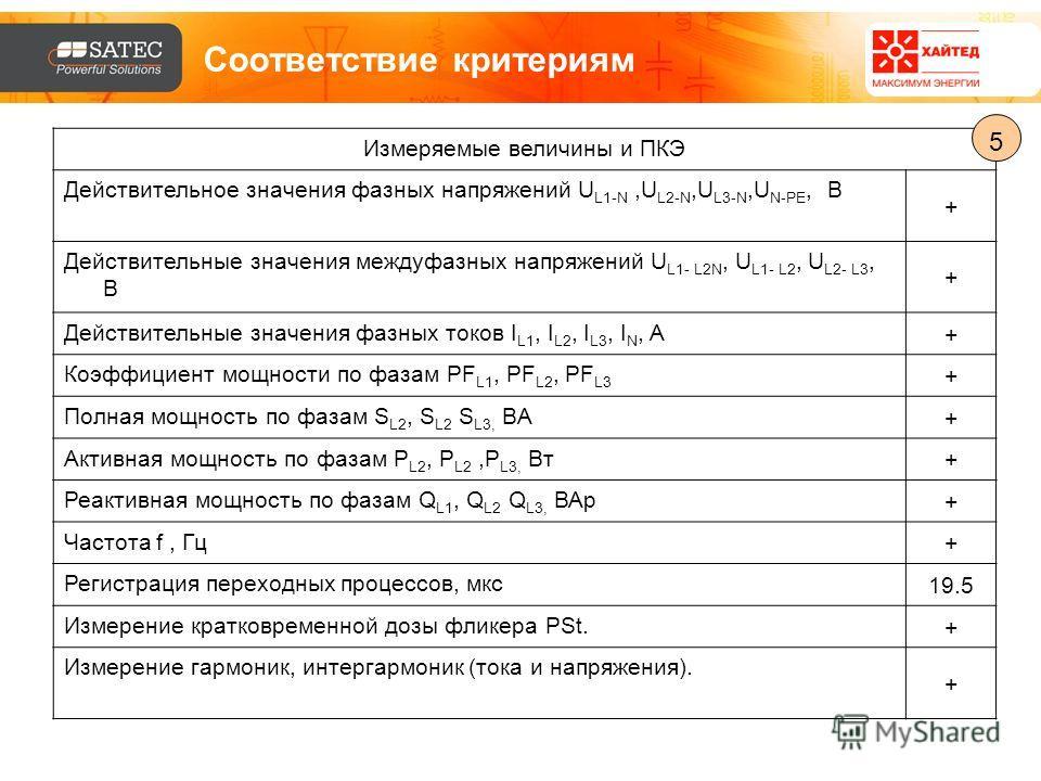 Соответствие критериям Измеряемые величины и ПКЭ Действительное значения фазных напряжений U L1-N,U L2-N,U L3-N,U N-PE, B + Действительные значения междуфазных напряжений U L1- L2N, U L1- L2, U L2- L3, B + Действительные значения фазных токов I L1, I
