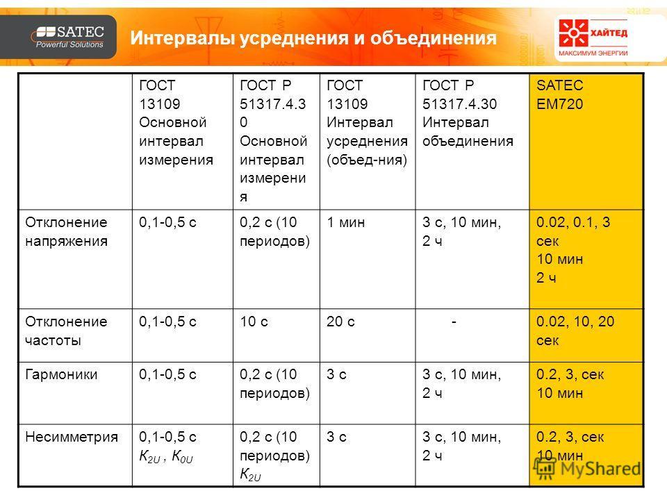 Интервалы усреднения и объединения ГОСТ 13109 Основной интервал измерения ГОСТ Р 51317.4.3 0 Основной интервал измерени я ГОСТ 13109 Интервал усреднения (объед-ния) ГОСТ Р 51317.4.30 Интервал объединения SATEC EM720 Отклонение напряжения 0,1-0,5 с 0,