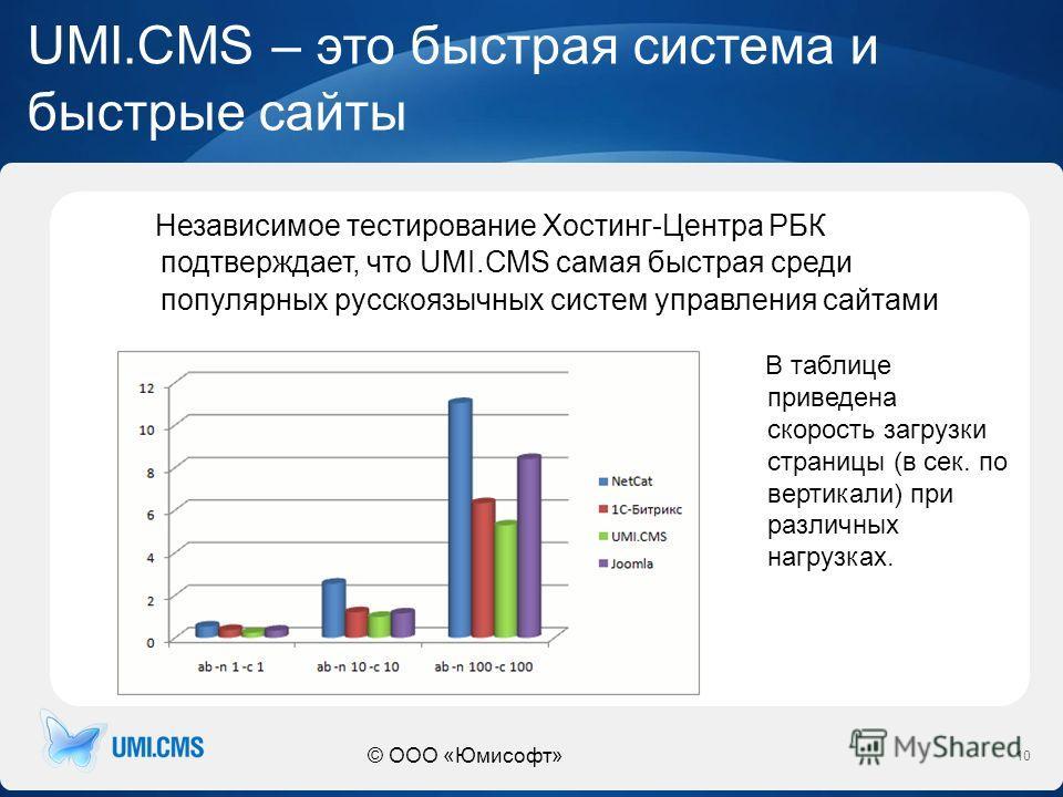 © ООО «Юмисофт» UMI.CMS – это быстрая система и быстрые сайты Независимое тестирование Хостинг-Центра РБК подтверждает, что UMI.CMS самая быстрая среди популярных русскоязычных систем управления сайтами 10 В таблице приведена скорость загрузки страни