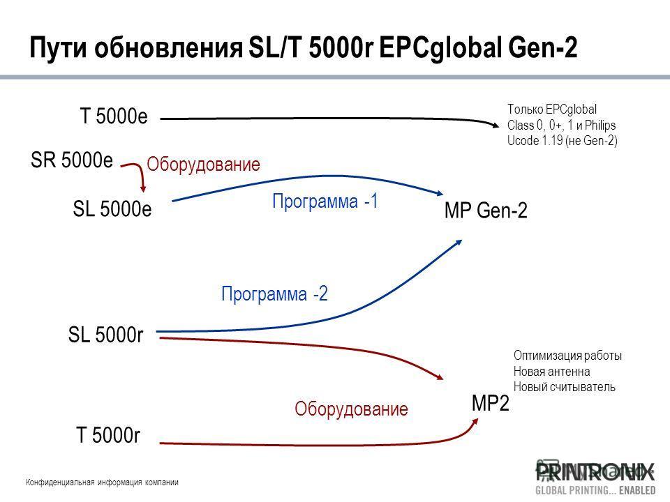 Конфиденциальная информация компании Пути обновления SL/T 5000r EPCglobal Gen-2 SL 5000e SL 5000r T 5000r MP Gen-2 MP2 Программа -1 Оборудование Оптимизация работы Новая антенна Новый считыватель Программа -2 T 5000e Только EPCglobal Class 0, 0+, 1 и