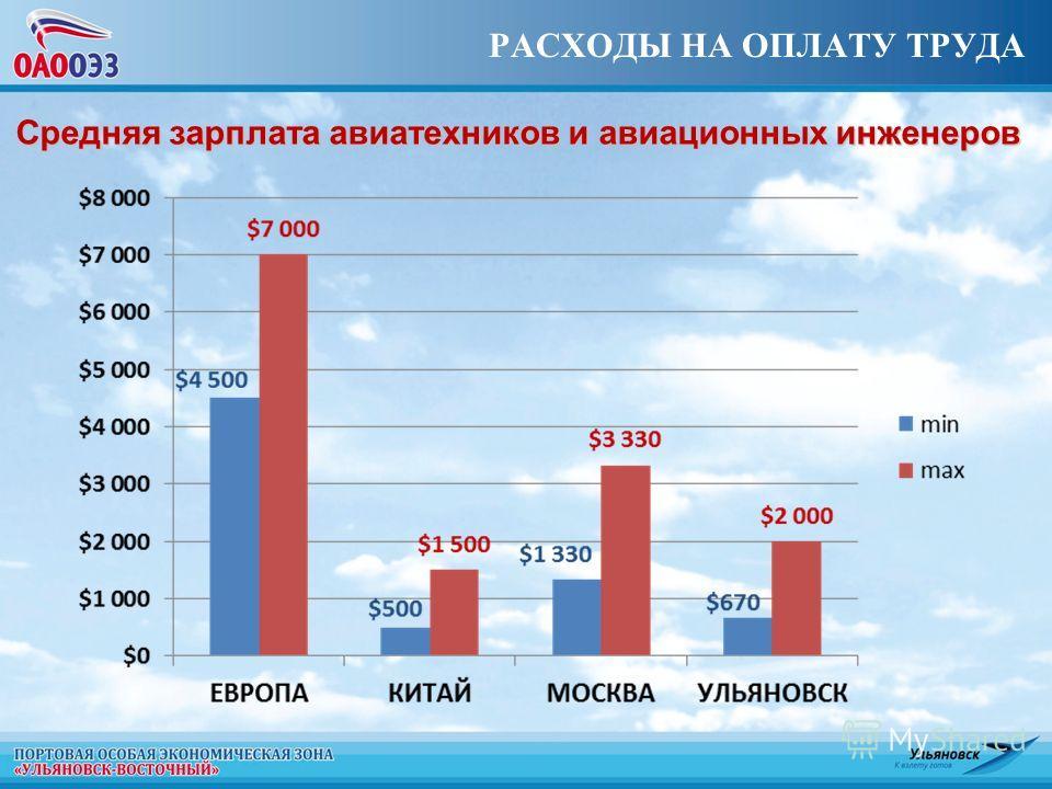 РАСХОДЫ НА ОПЛАТУ ТРУДА Средняя зарплата авиатехников и авиационных инженеров