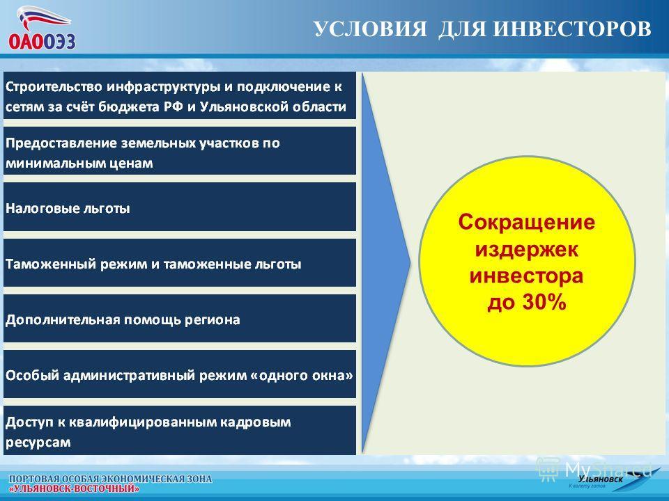 УСЛОВИЯ ДЛЯ ИНВЕСТОРОВ Сокращение издержек инвестора до 30%